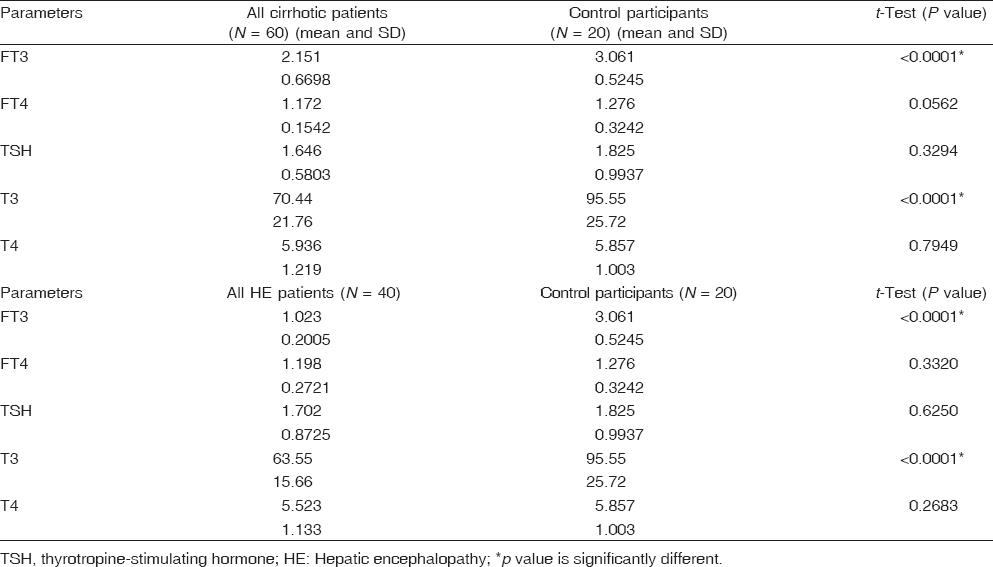 Table 1 Comparison between all cirrhotic patients and all hepatic encephalopathy patients with control participants in thyroid functions