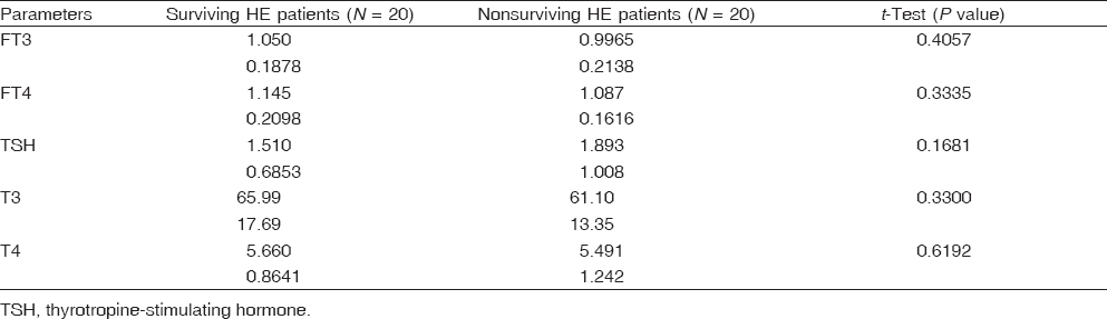 Table 4 Comparison between surviving and nonsurviving hepatic encephalopathy patients in thyroid functions
