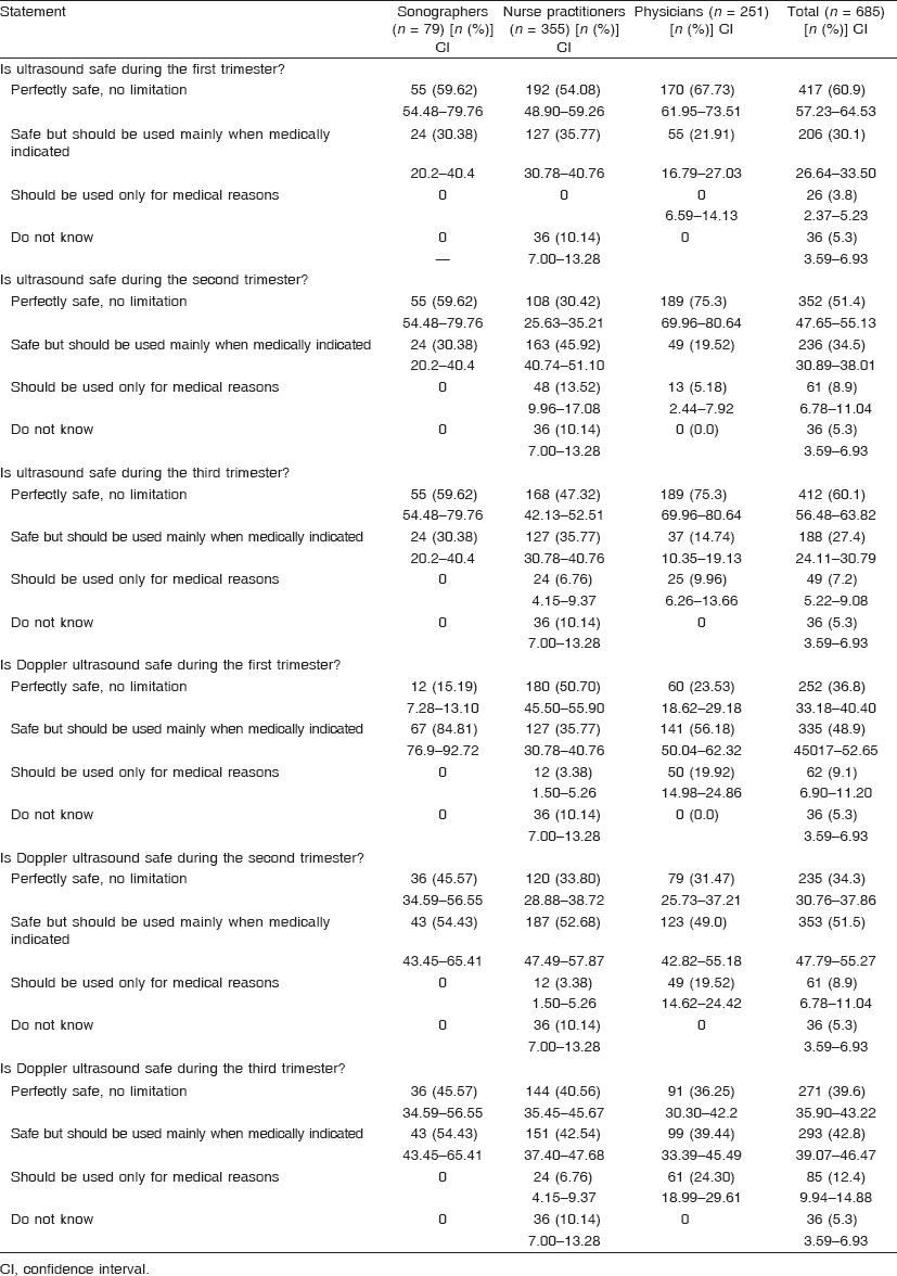 Description of the study Doppler during pregnancy