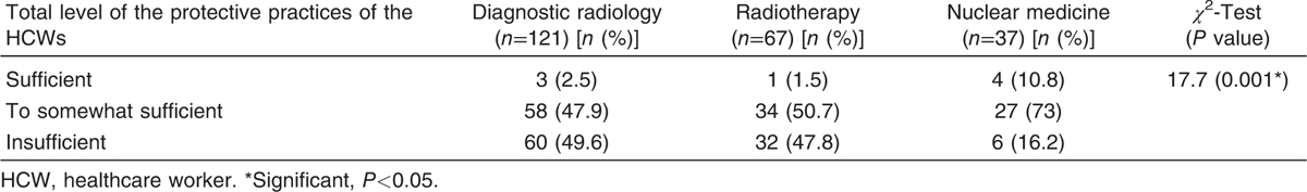 Table 6 The levels of safety practices among healthcare workers in diagnostic radiology, radiotherapy and Nuclear Medicine units