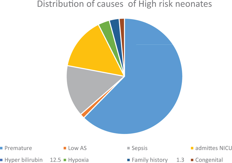 Figure 2 Distribution of risk factors for hearing impairment among high-risk neonates