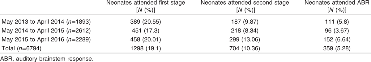 Table 2 Descriptive table for high-risk neonates who underwent first and second stages and auditory brainstem response