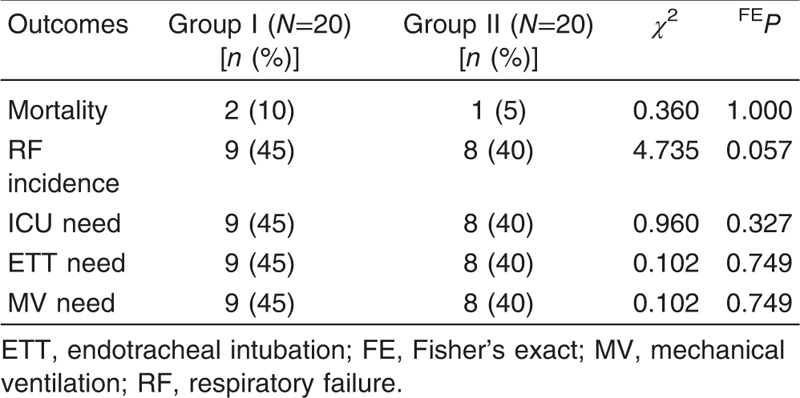 Table 6 Incidence of mortality, respiratory failure, needs for ICU admission, endotracheal intubation, and mechanical ventilation in organophosphorus poisoned patients as regards the frequency of gastric lavage (single gastric lavage: group I vs. multiple gastric lavage: group II)