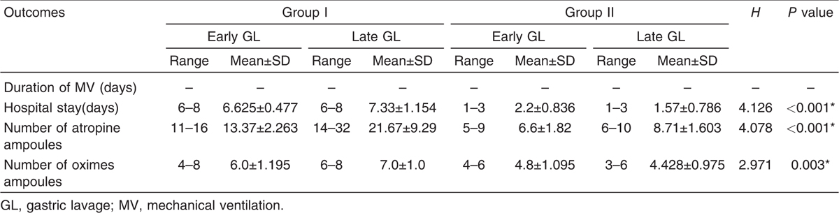 Table 9 Duration of mechanical ventilation (days), hospital stay duration (days), and atropine and oximes ampoules numbers in mild to moderate organophosphorus poisoned patients as regards timing of gastric lavage (early and late gastric lavage) in studied groups I and II