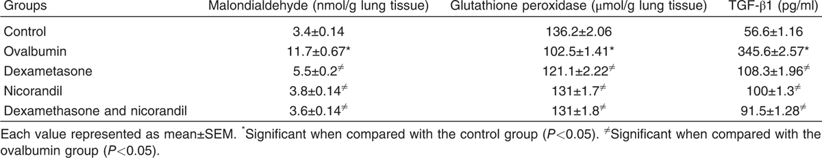 Table 1 The levels of lung malondialdehyde, glutathione peroxidase, and tumor growth factor-β1 in different studied groups