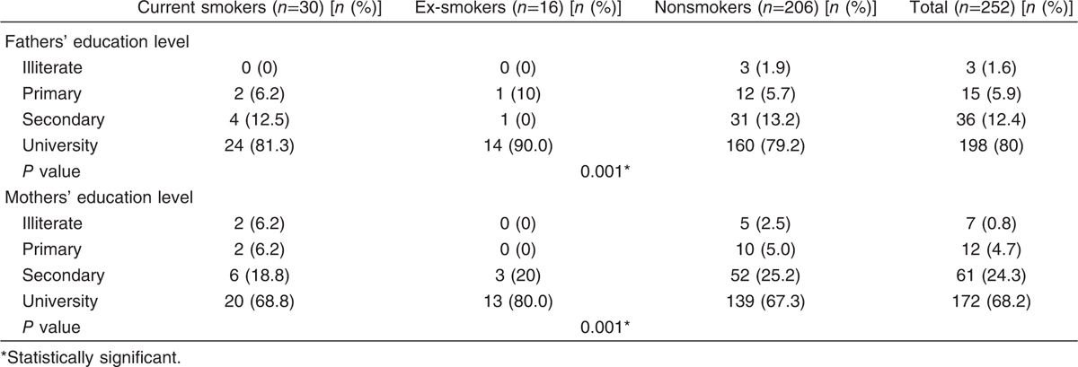 Table 2 Smoking status in relation to parents' education