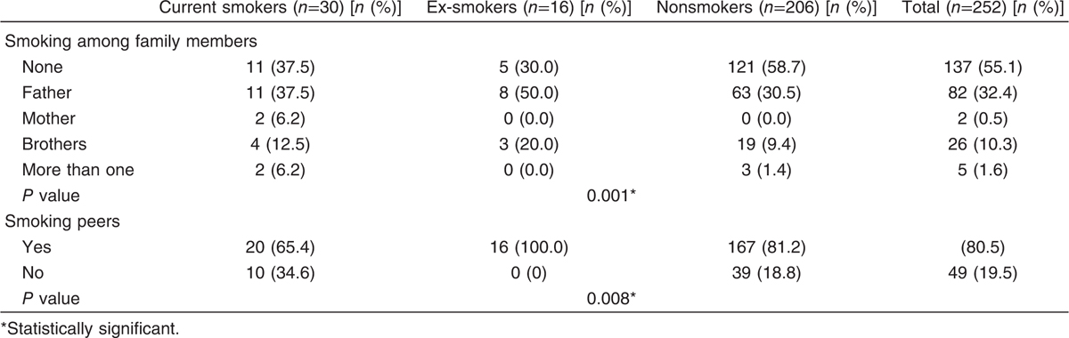 Table 4 Smoking status among studied medical students, their family members, and peers