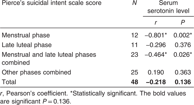 Table 7 Correlation between Pierce's suicidal intent scale score and serum serotonin level in suicidal group in different menstrual cycle phases