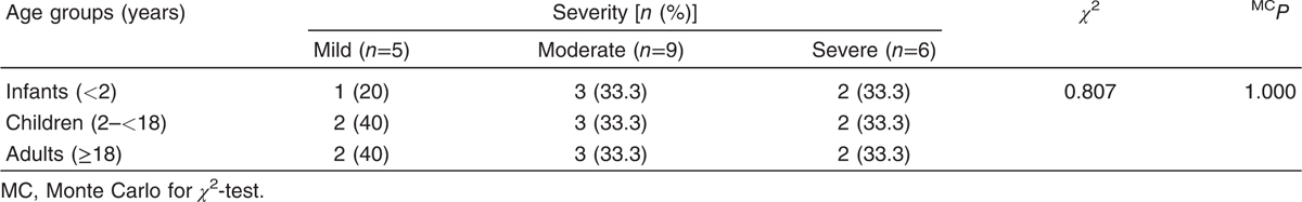 Table 4 Relation between disease severity and age in patients group