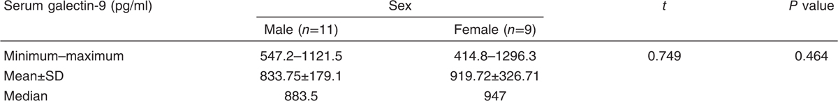 Table 6 Relation between serum galectin-9 level and sex in patients group